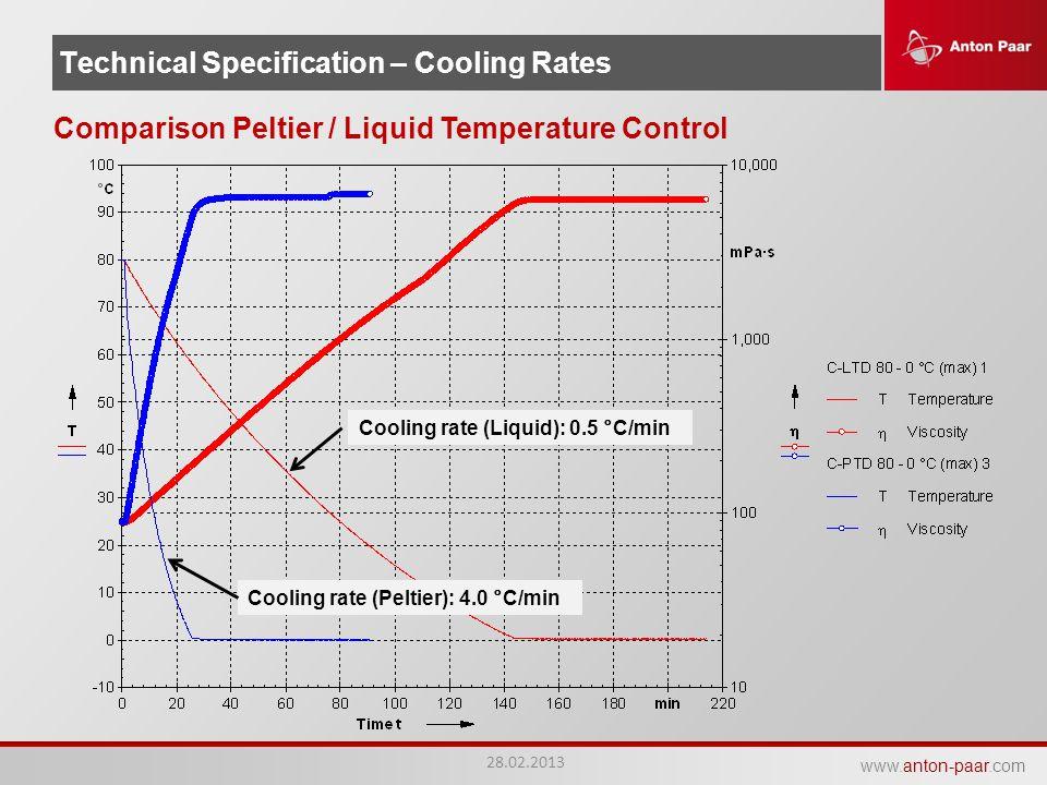 www.anton-paar.com Technical Specification – Cooling Rates 28.02.2013 Comparison Peltier / Liquid Temperature Control Cooling rate (Peltier): 4.0 °C/m
