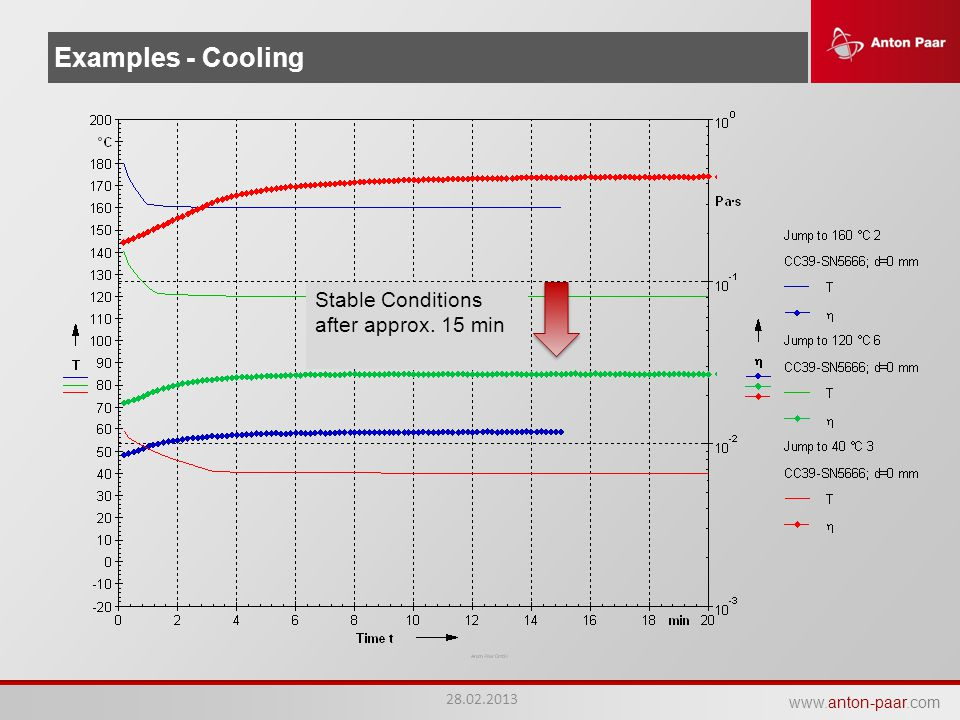 www.anton-paar.com Examples - Cooling Stable Conditions after approx. 15 min 28.02.2013