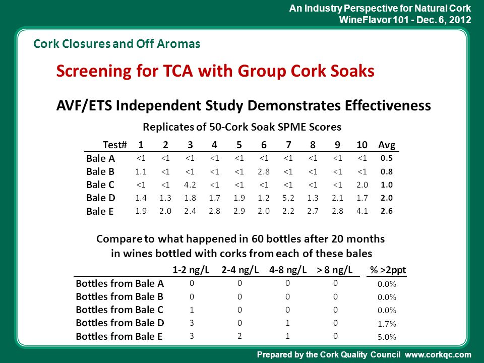 An Industry Perspective for Natural Cork WineFlavor 101 - Dec. 6, 2012 Prepared by the Cork Quality Council www.corkqc.com Cork Closures and Off Aroma