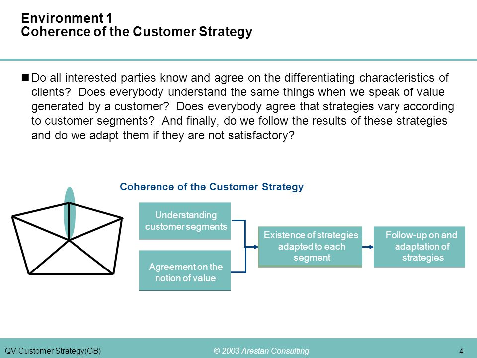 © 2003 Arestan Consulting 4 QV-Customer Strategy(GB) Environment 1 Coherence of the Customer Strategy Do all interested parties know and agree on the