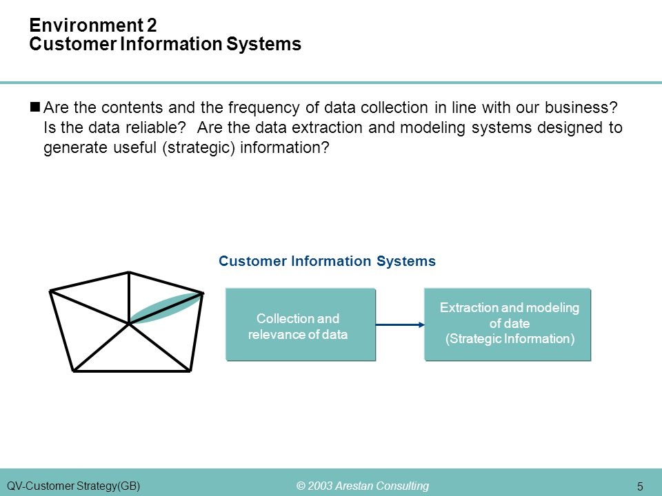 © 2003 Arestan Consulting 5 QV-Customer Strategy(GB) Environment 2 Customer Information Systems Are the contents and the frequency of data collection