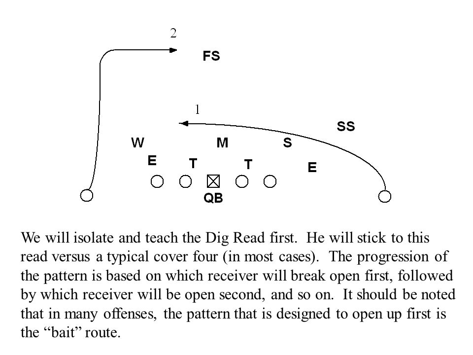 We will isolate and teach the Dig Read first. He will stick to this read versus a typical cover four (in most cases). The progression of the pattern i