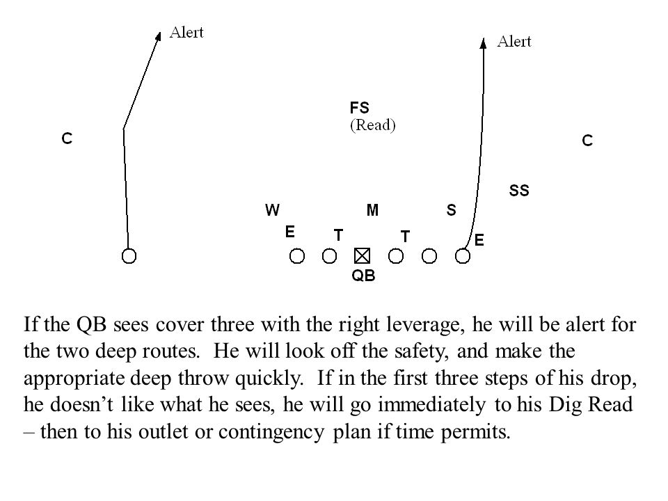 If the QB sees cover three with the right leverage, he will be alert for the two deep routes. He will look off the safety, and make the appropriate de