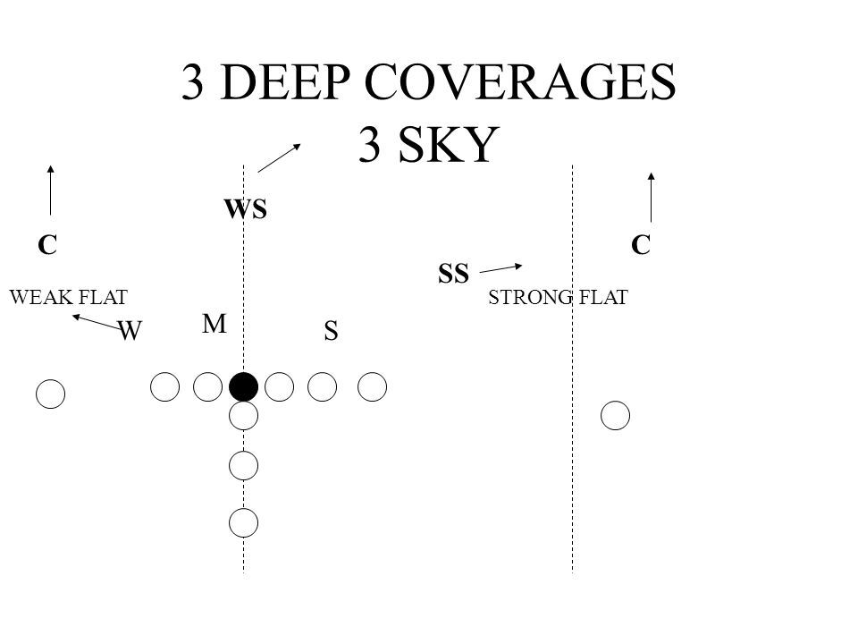 3 DEEP COVERAGES 3 SKY WS CC SS M SW STRONG FLATWEAK FLAT