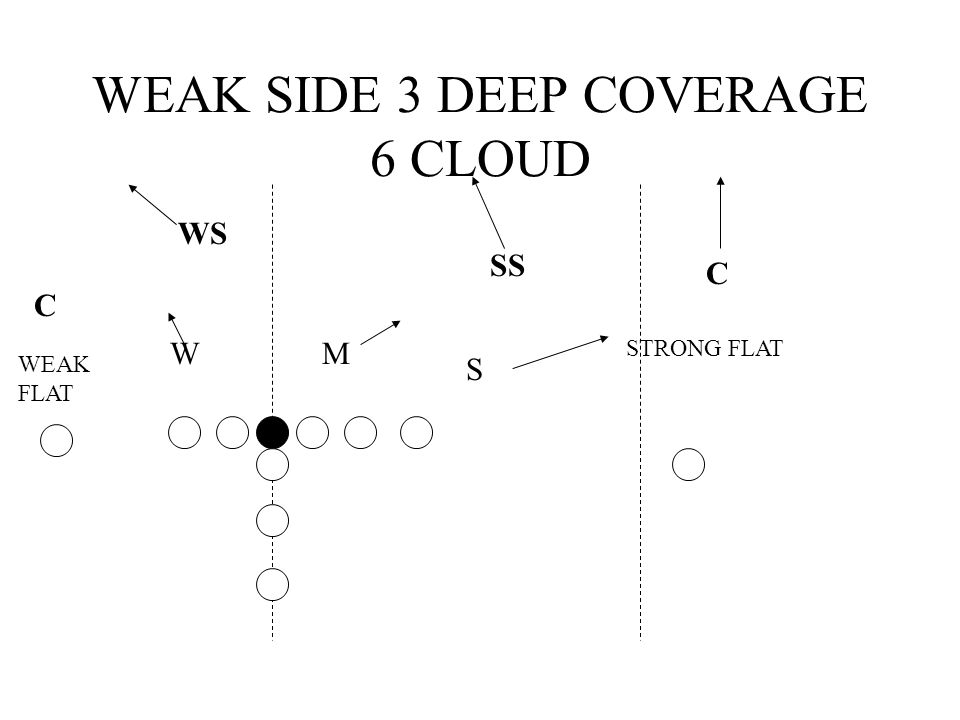 WEAK SIDE 3 DEEP COVERAGE 6 CLOUD WS C C SS S MW STRONG FLAT WEAK FLAT