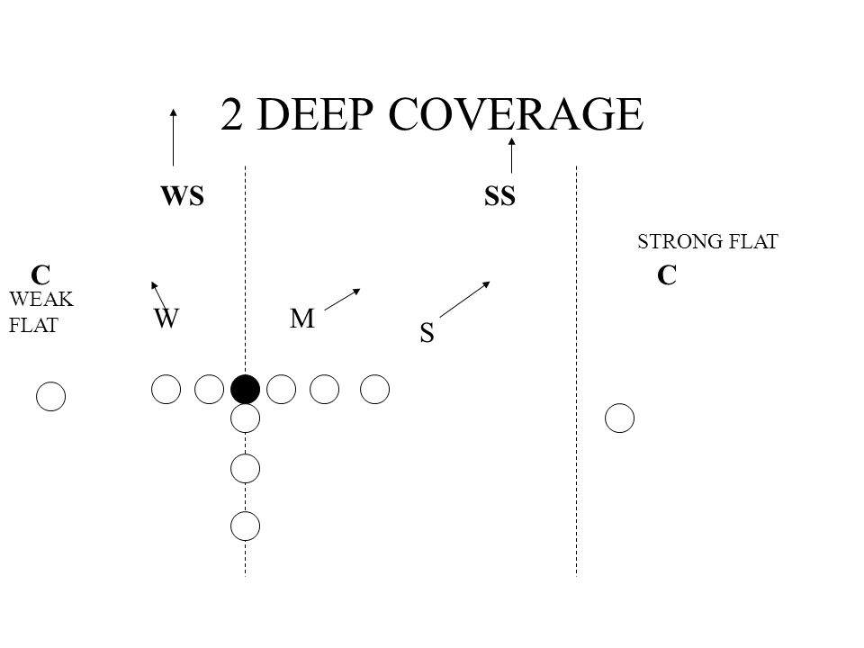 2 DEEP COVERAGE WS CC SS S MW STRONG FLAT WEAK FLAT