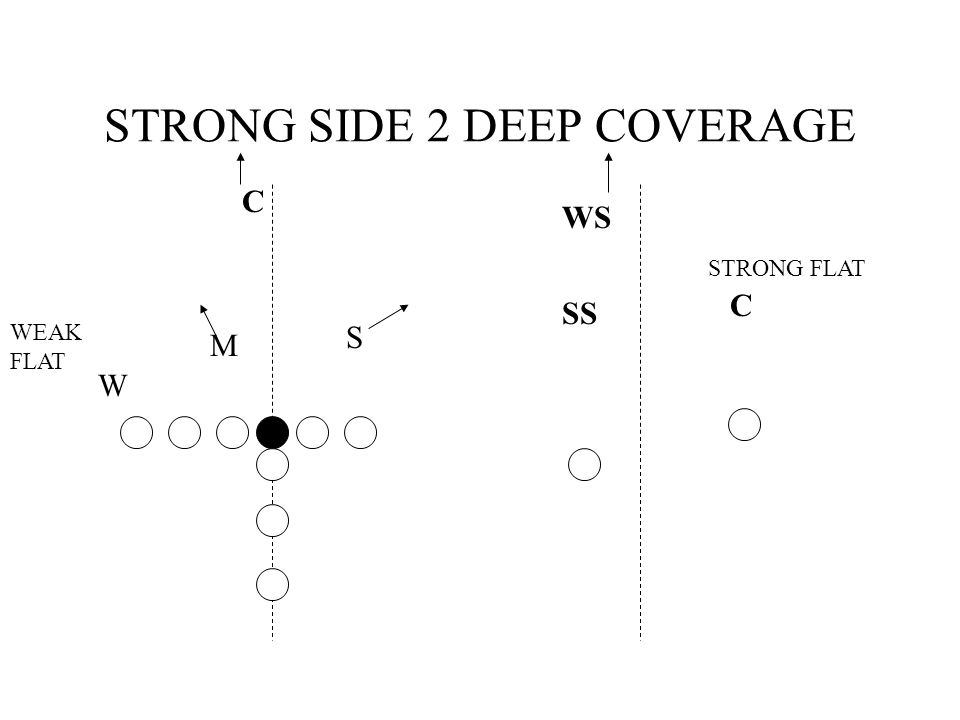 STRONG SIDE 2 DEEP COVERAGE WS C C SS S M W STRONG FLAT WEAK FLAT