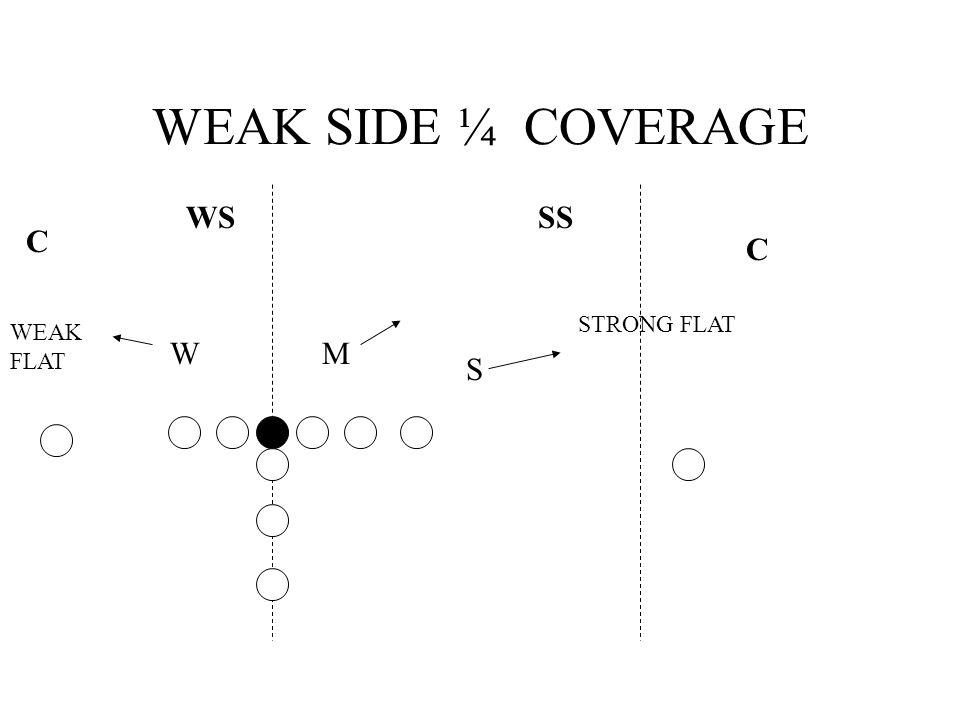 WEAK SIDE ¼ COVERAGE WS C C SS S MW STRONG FLAT WEAK FLAT