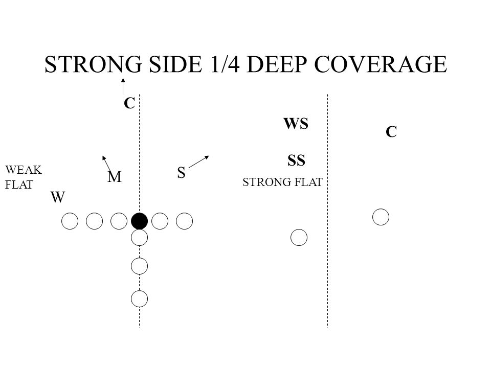 STRONG SIDE 1/4 DEEP COVERAGE WS C C SS S M W STRONG FLAT WEAK FLAT