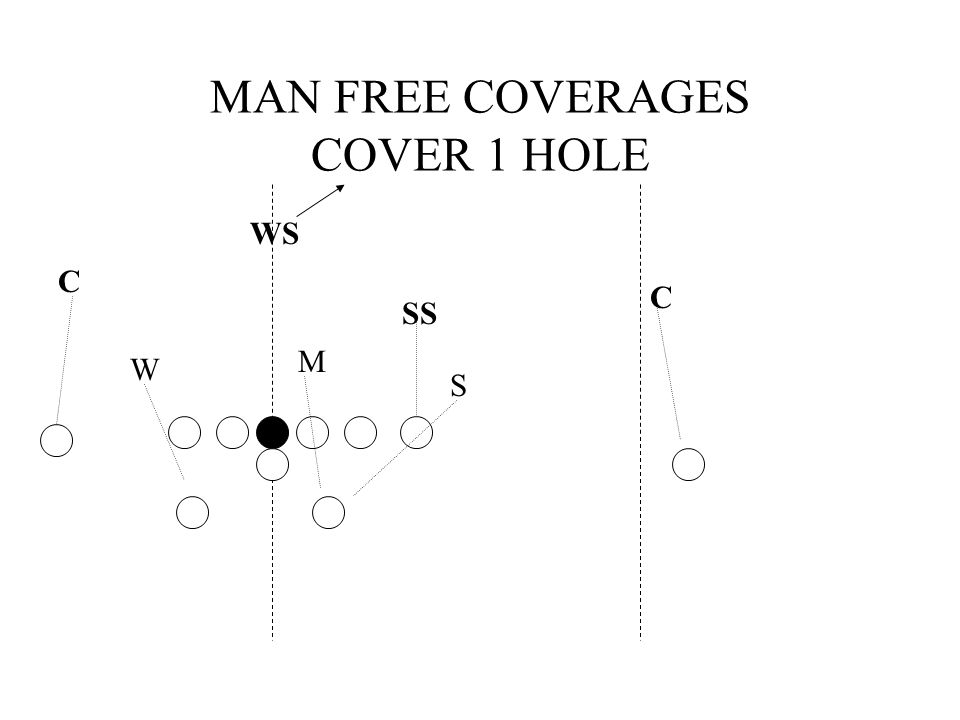 MAN FREE COVERAGES COVER 1 HOLE WS C C SS M S W