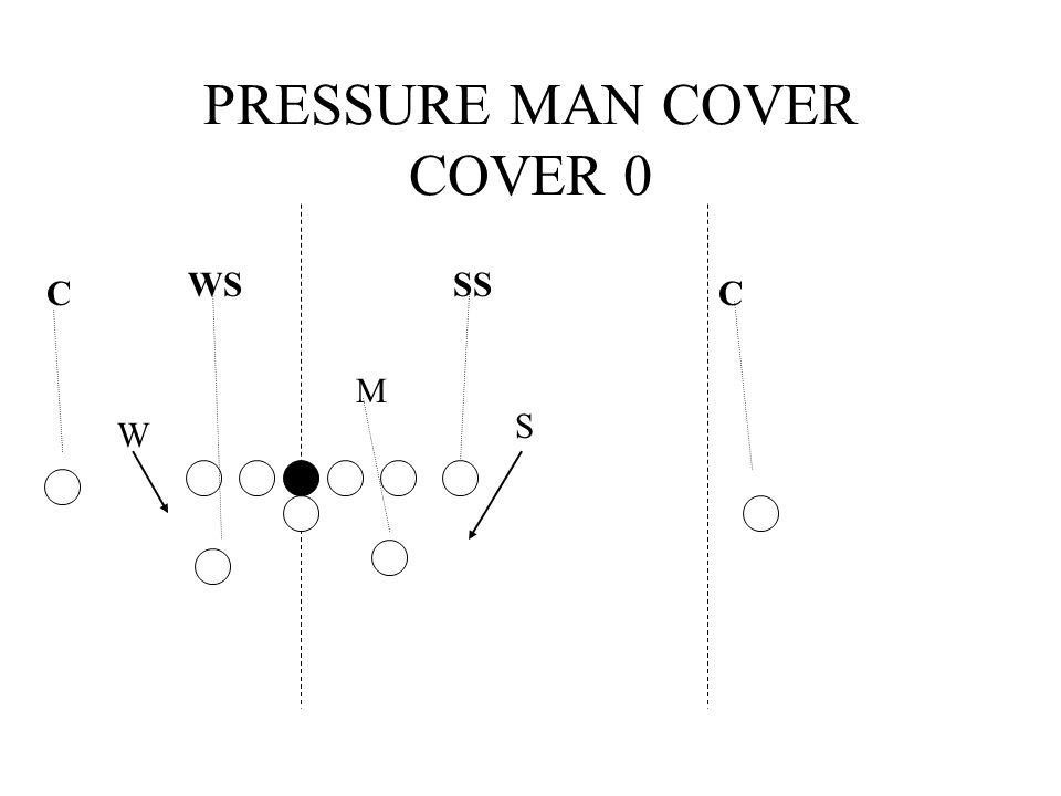 PRESSURE MAN COVER COVER 0 WS CC SS S M W