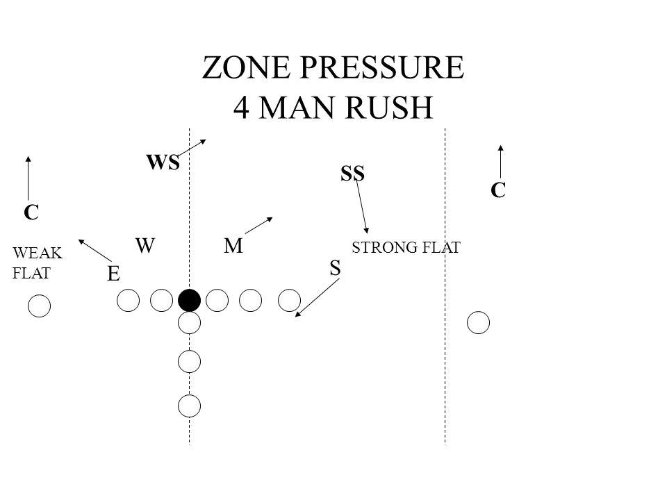 ZONE PRESSURE 4 MAN RUSH WS C C SS S MW STRONG FLAT WEAK FLAT E