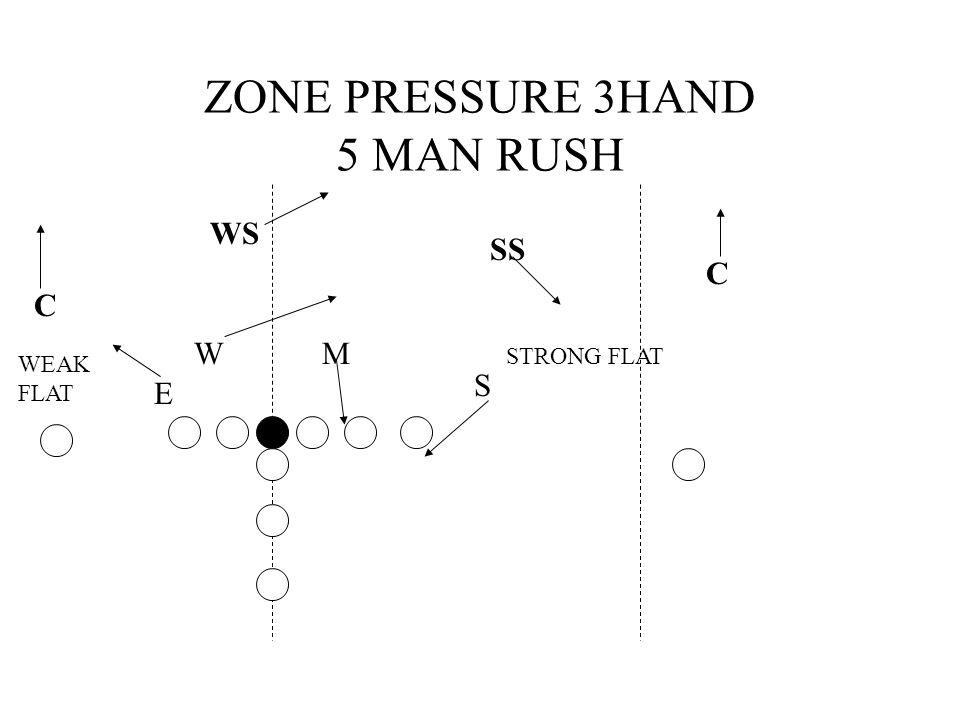 ZONE PRESSURE 3HAND 5 MAN RUSH WS C C SS S MW STRONG FLAT WEAK FLAT E