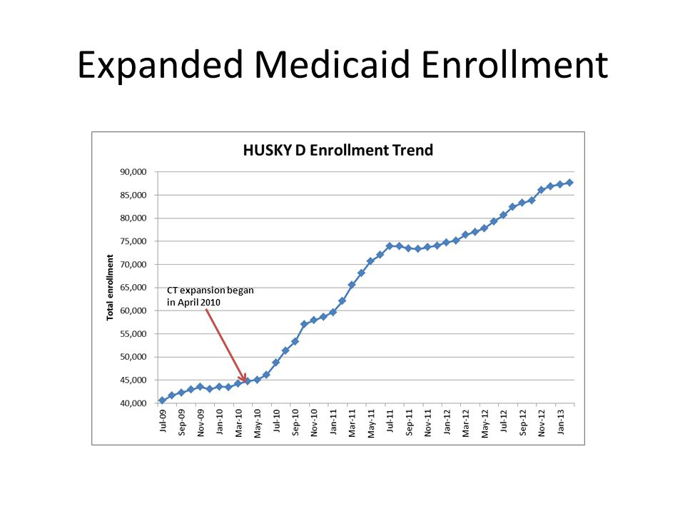 Expanded Medicaid Enrollment CT expansion began in April 2010