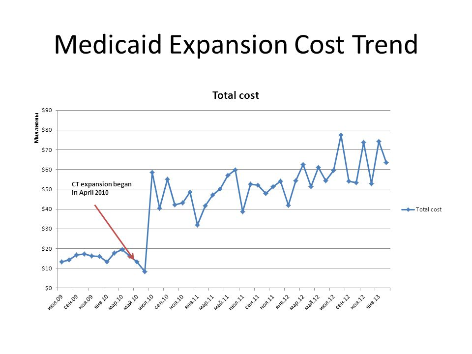 Medicaid Expansion Cost Trend