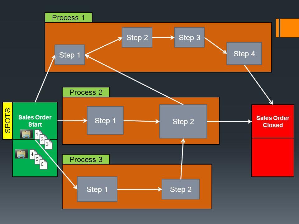 Sales Order Start Step 1 Step 2Step 3 Step 2 Step 1 Step 2 Step 1 Step 4 Sales Order Closed Process 1 Process 2 Process 3 1 2 3 SPOTS 4 5 6