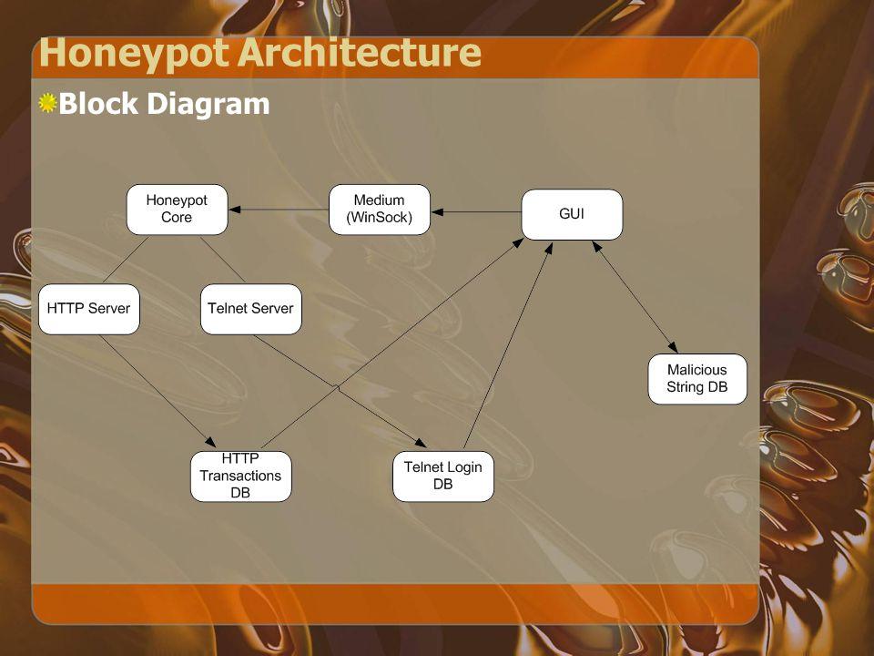 Honeypot Architecture Block Diagram