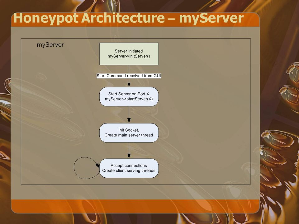 Honeypot Architecture – myServer