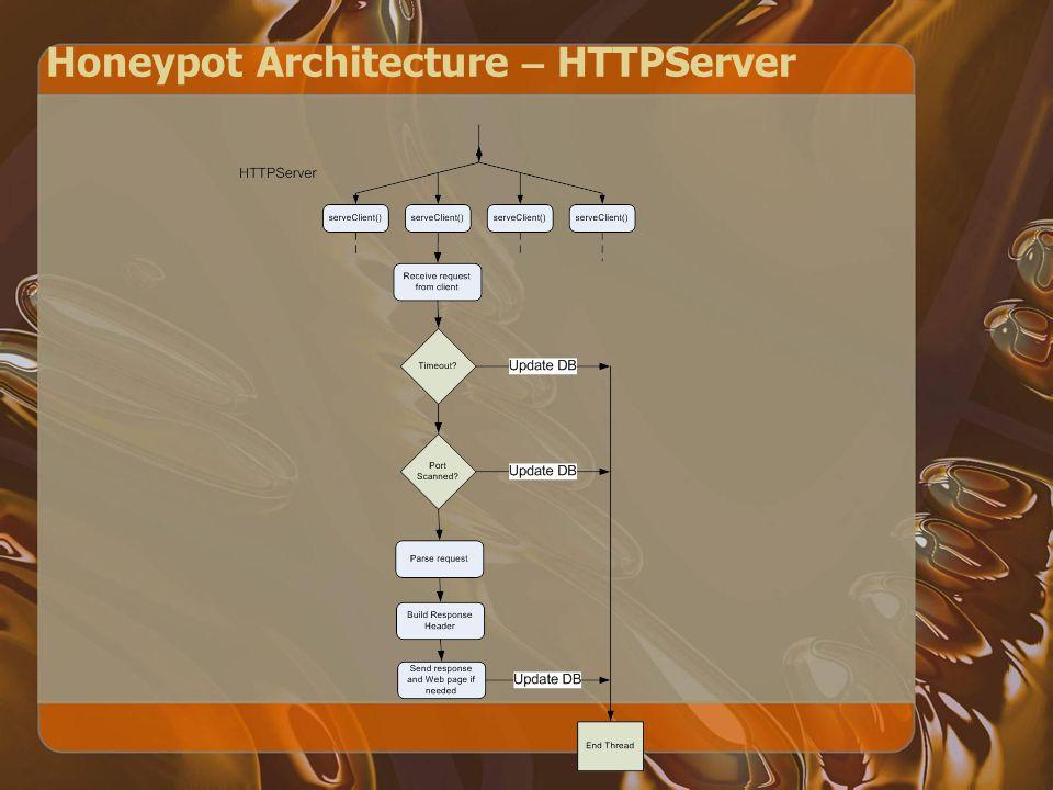 Honeypot Architecture – HTTPServer