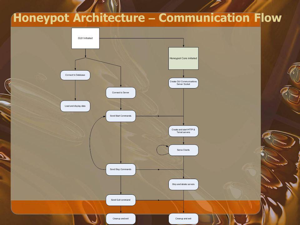 Honeypot Architecture – Communication Flow