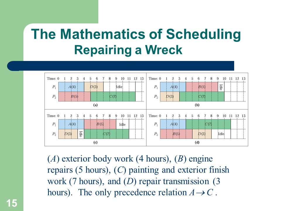 15 The Mathematics of Scheduling Repairing a Wreck (A) exterior body work (4 hours), (B) engine repairs (5 hours), (C) painting and exterior finish wo