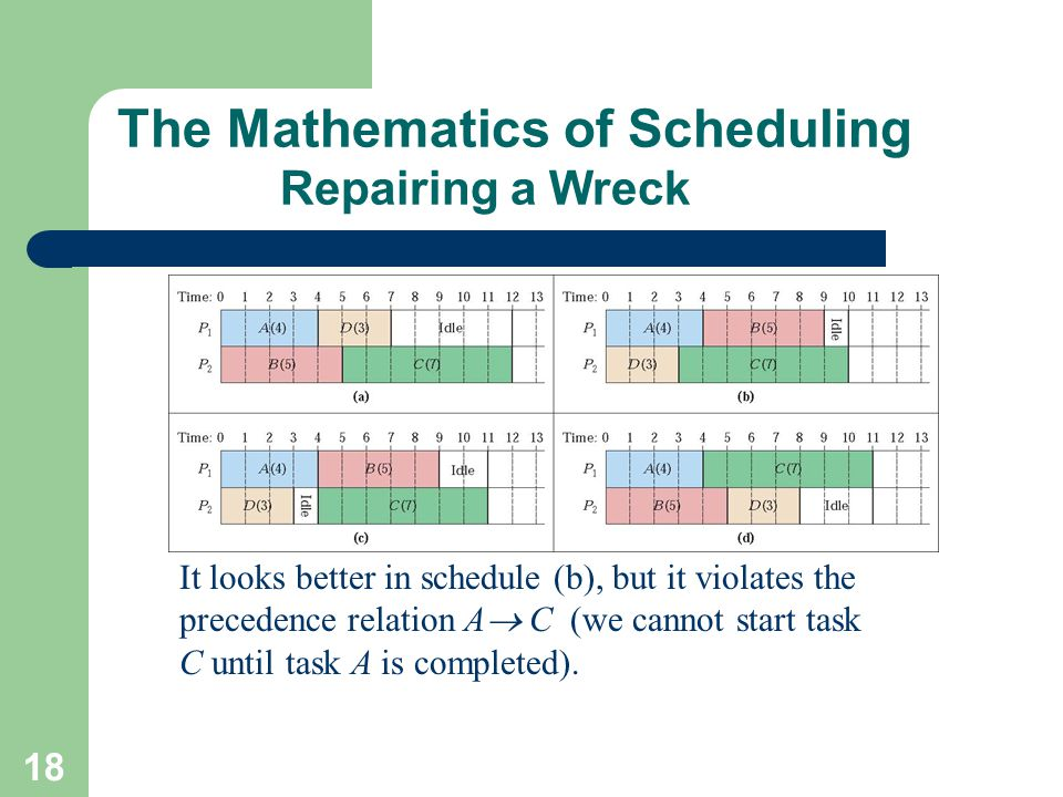18 The Mathematics of Scheduling Repairing a Wreck It looks better in schedule (b), but it violates the precedence relation A  C (we cannot start tas