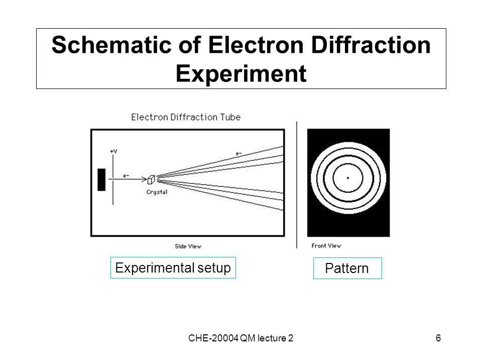 6 Schematic of Electron Diffraction Experiment CHE-20004 QM lecture 2 Experimental setup Pattern