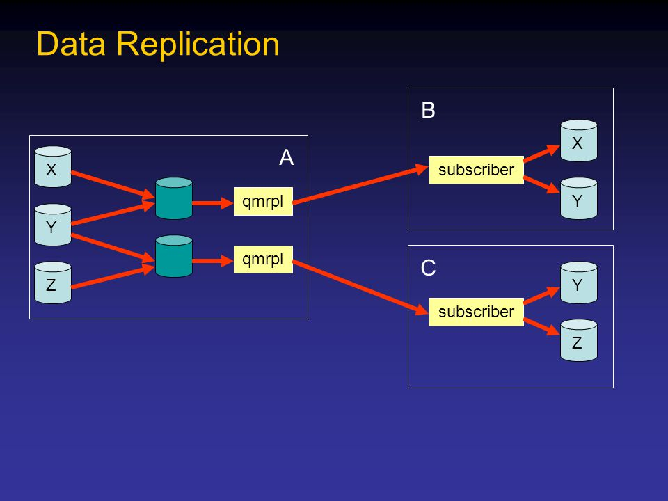 C Y Z B X Y A X Z Y Data Replication qmrpl subscriber