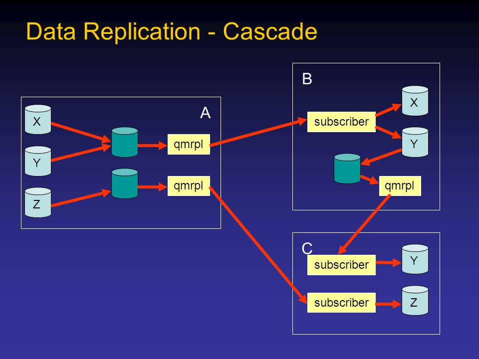 C Y Z B X Y A X Z Y Data Replication - Cascade qmrpl subscriber qmrpl subscriber
