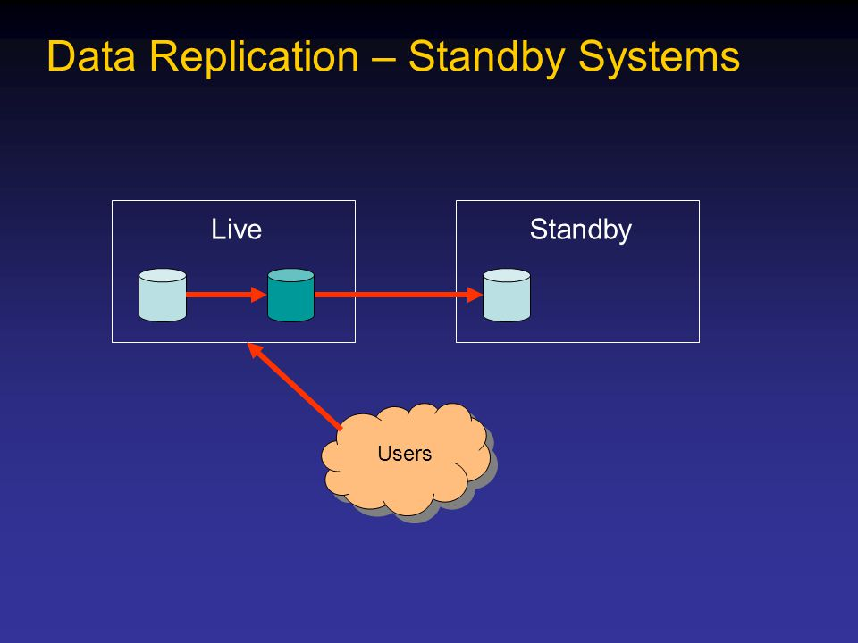 Data Replication – Standby Systems LiveStandby Users