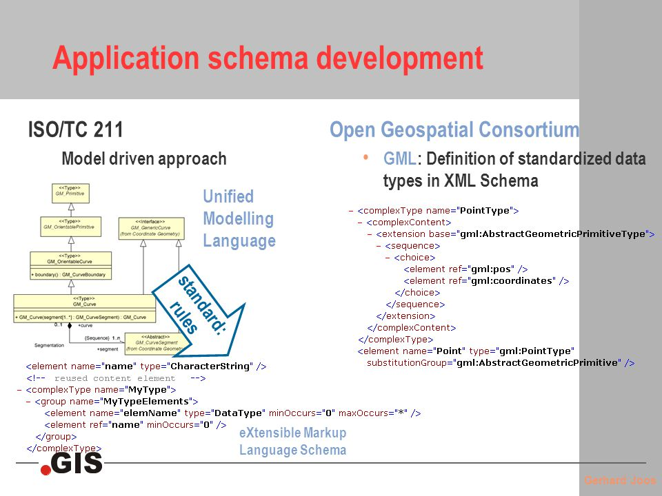 Gerhard Joos Application schema development ISO/TC 211 Model driven approach Open Geospatial Consortium GML: Definition of standardized data types in XML Schema standard: rules Unified Modelling Language eXtensible Markup Language Schema