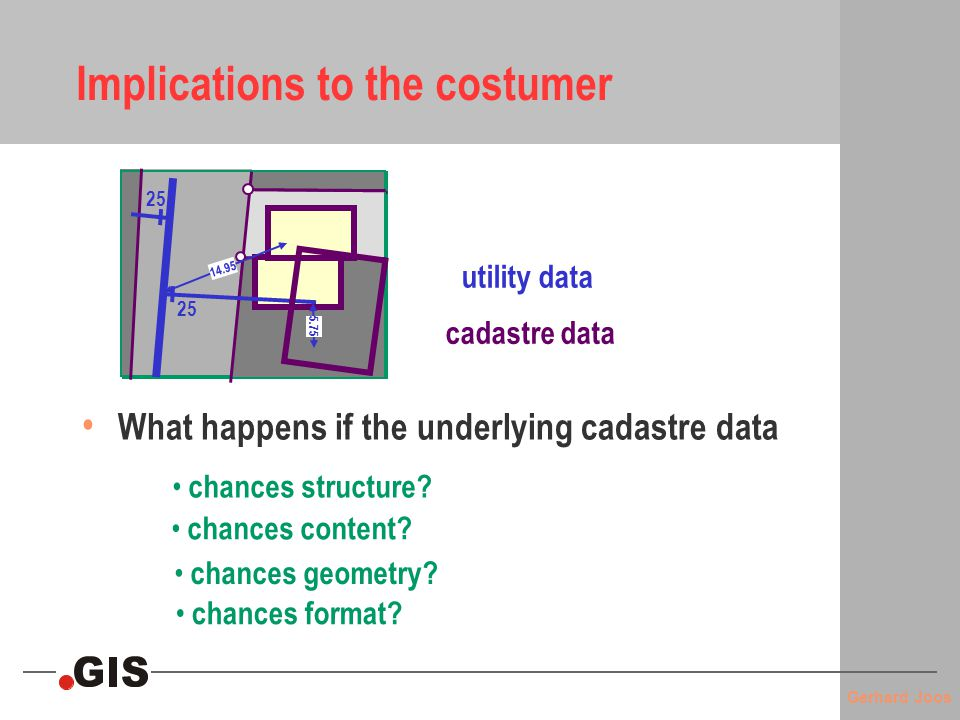 Gerhard Joos Structure Change or redesign of application schema Content Updates to the database due to changes of the real world or due to error correction Geometry Change to CRS / datum, new survey with more accurate data, combination of old survey data with GPS data Format Raster (e.g.