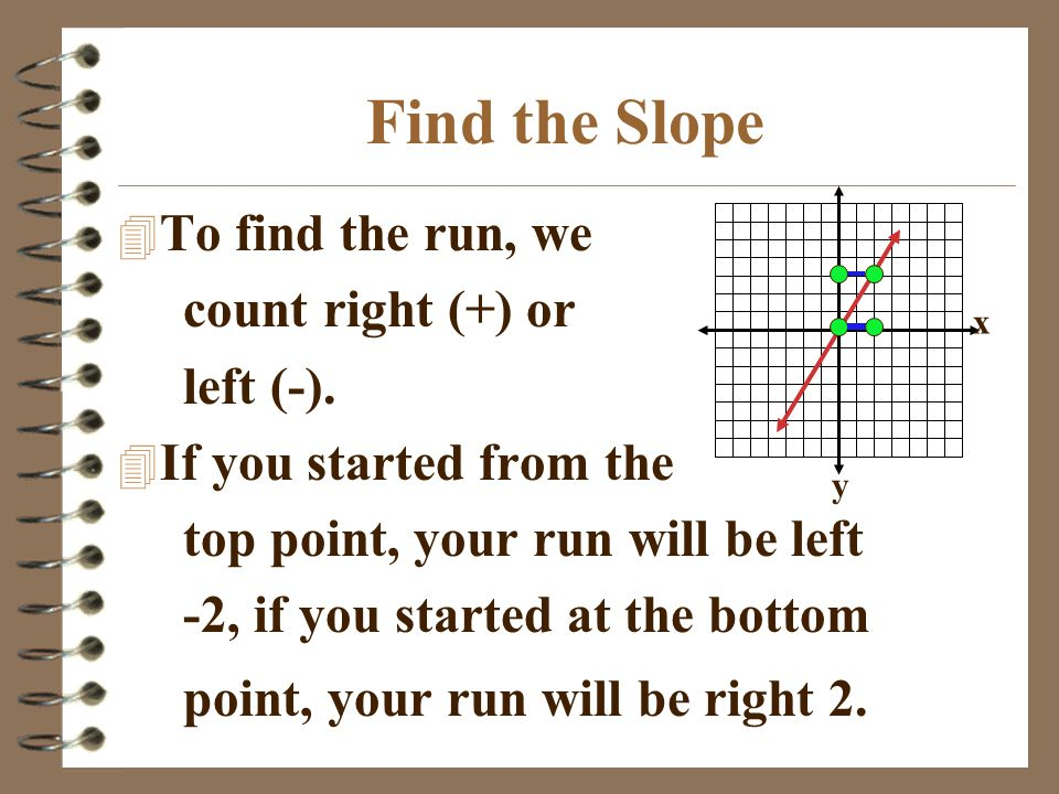 Find the Slope 4 To find the run, we count right (+) or left (-). 4 If you started from the top point, your run will be left -2, if you started at the