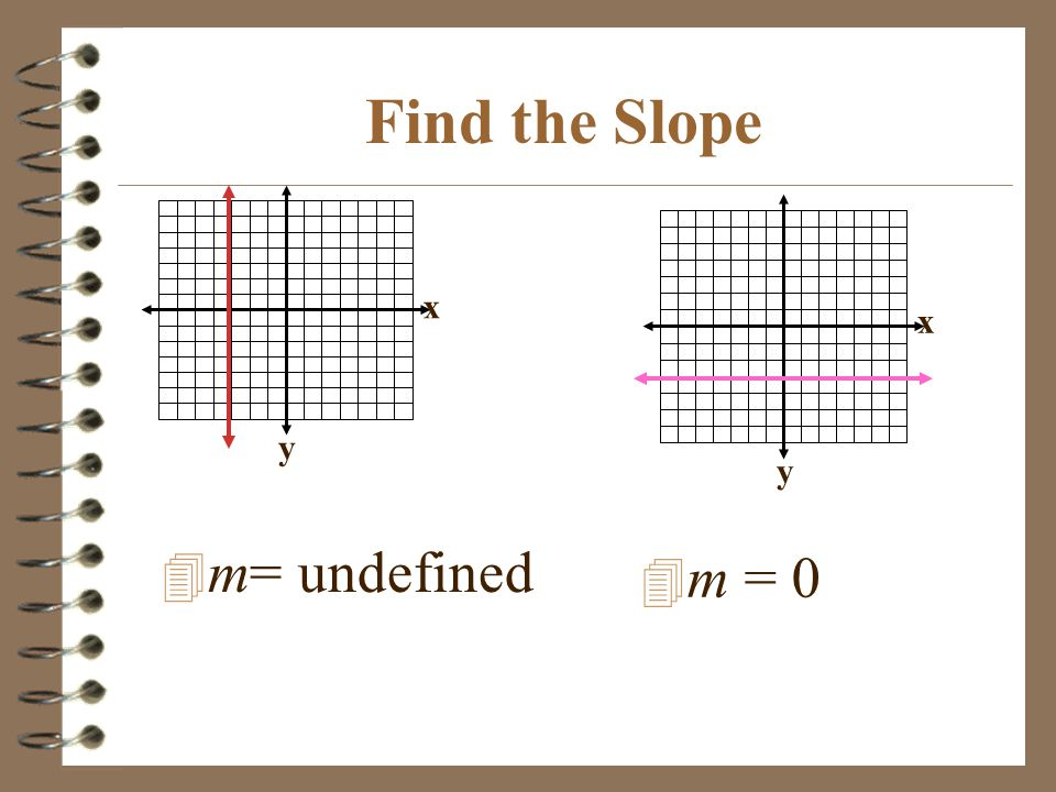Find the Slope 4 m= undefined x y x y 4 m = 0