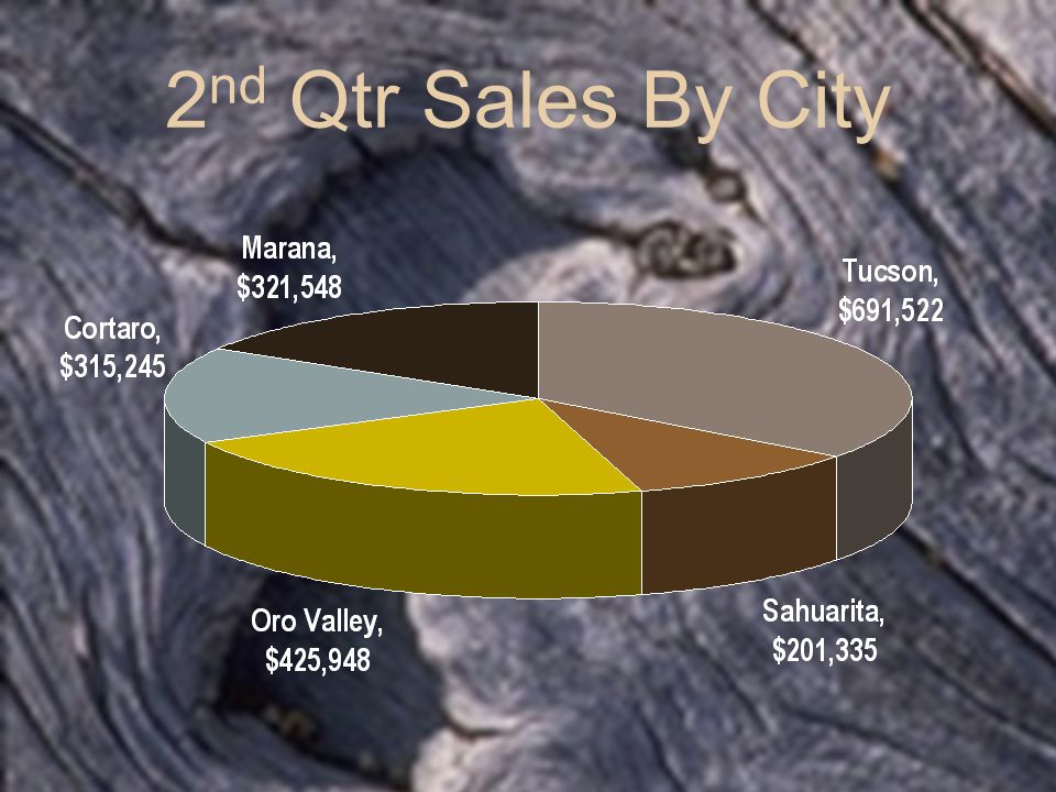 2 nd Qtr Sales By City