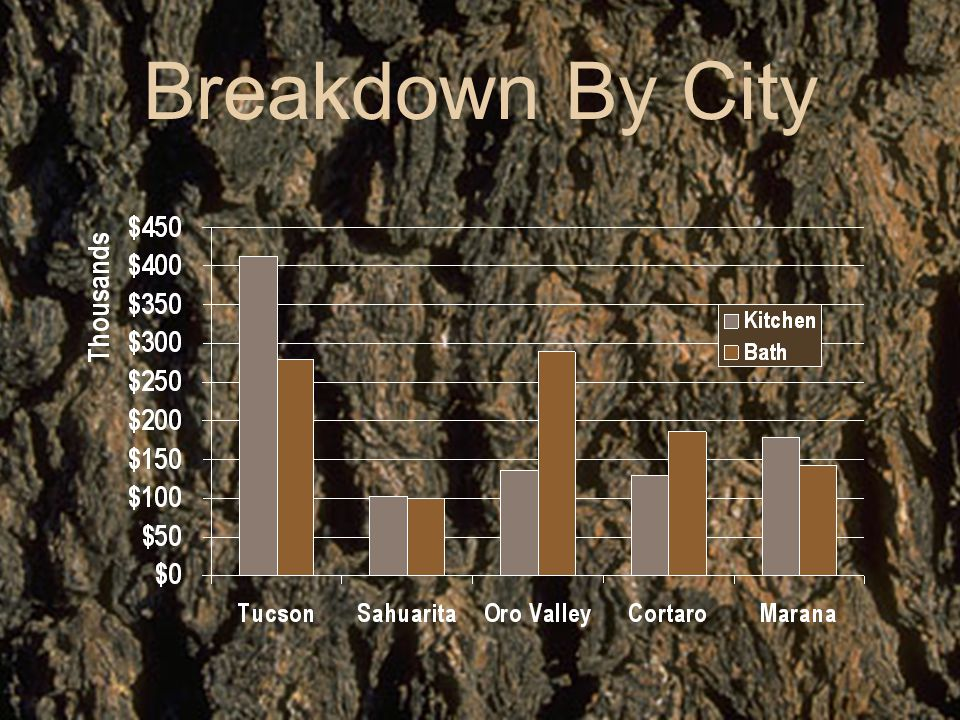 Breakdown By City