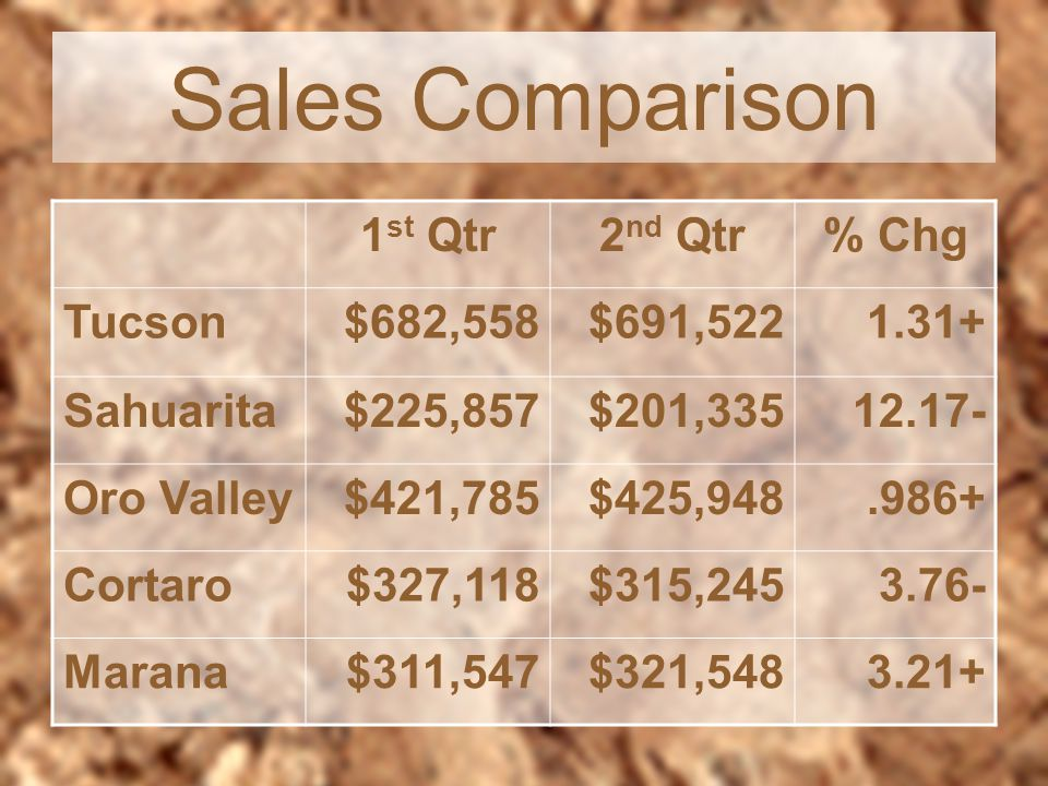 Sales Comparison 1 st Qtr2 nd Qtr% Chg Tucson$682,558$691,5221.31+ Sahuarita$225,857$201,33512.17- Oro Valley$421,785$425,948.986+ Cortaro$327,118$315,2453.76- Marana$311,547$321,5483.21+