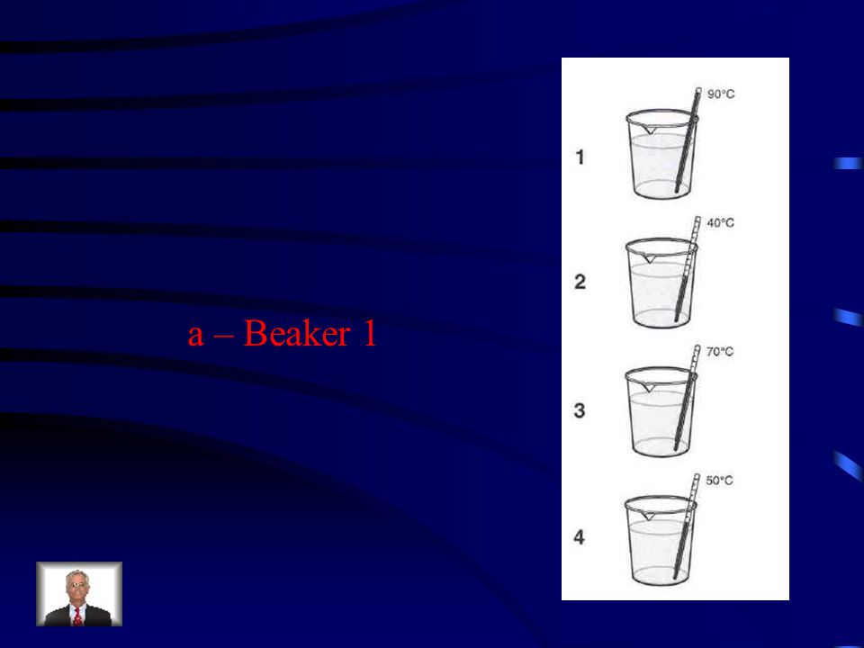 In which beaker of water will sugar dissolve the fastest.