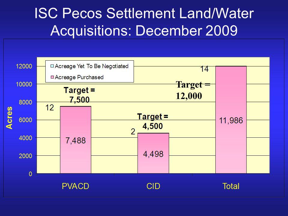ISC Pecos Settlement Land/Water Acquisitions: December 2009 Target = 12,000