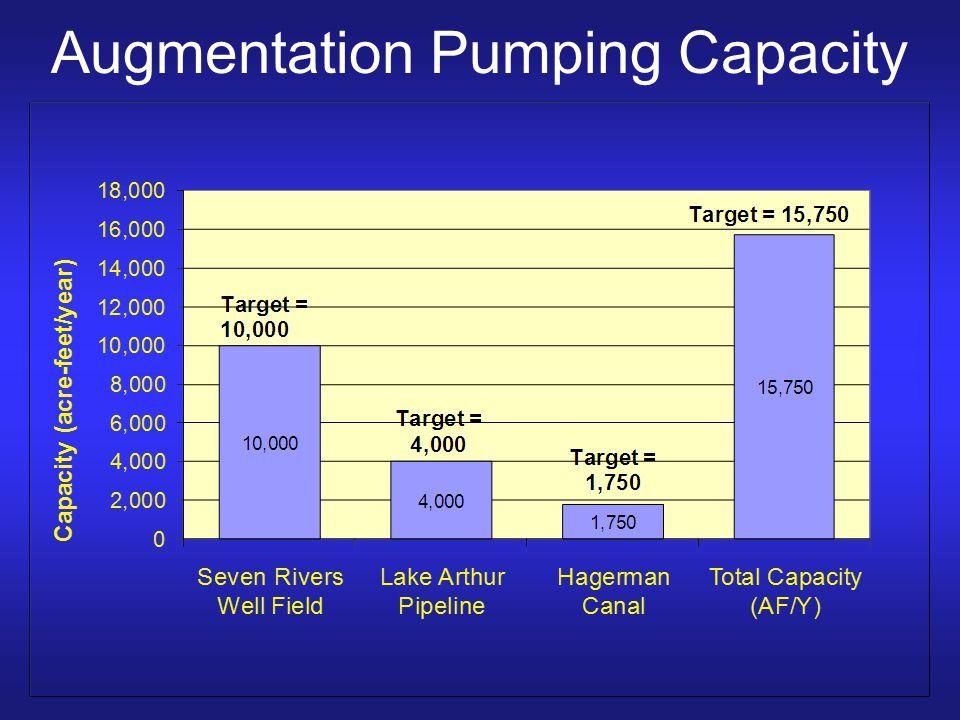 Augmentation Pumping Capacity