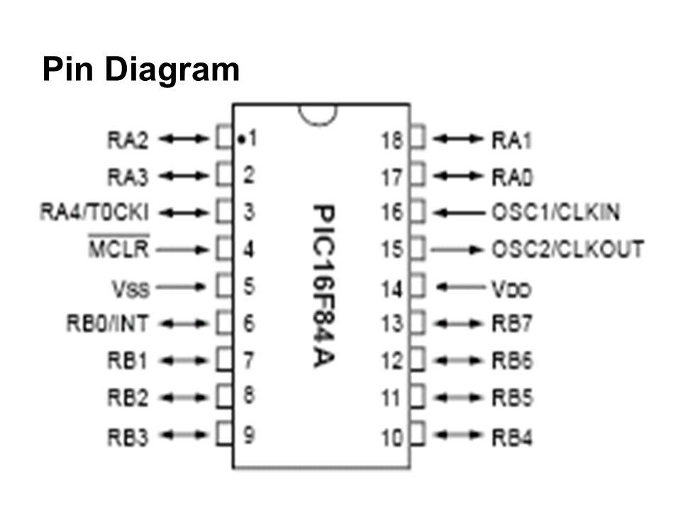 DescriptionPin Name Oscillator crystal input/external clock source input.