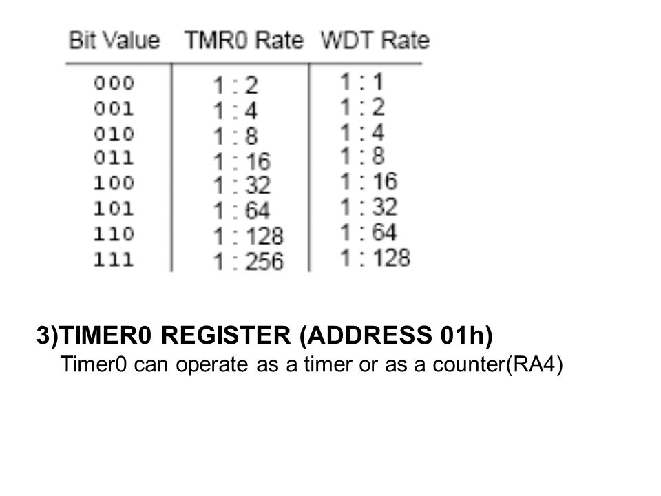 3)TIMER0 REGISTER (ADDRESS 01h) Timer0 can operate as a timer or as a counter(RA4)