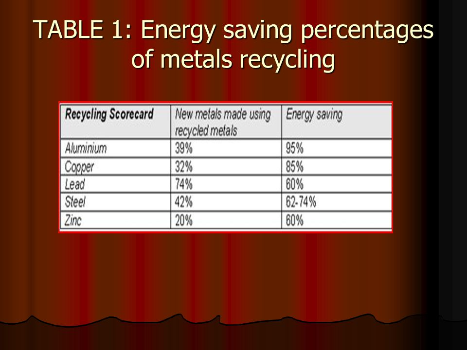 Recycling aluminium requires only 5% of the energy and produces only 5% of the CO 2 emissions as compared with primary production and reduces the waste going to landfill.