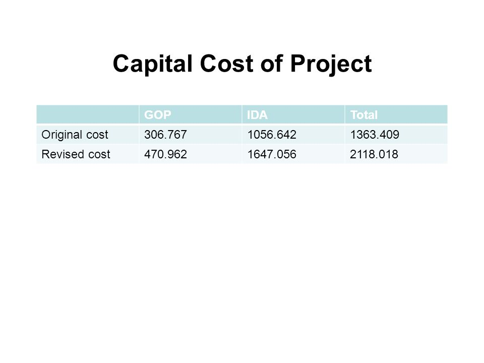 Capital Cost of Project GOPIDATotal Original cost306.7671056.6421363.409 Revised cost470.9621647.0562118.018