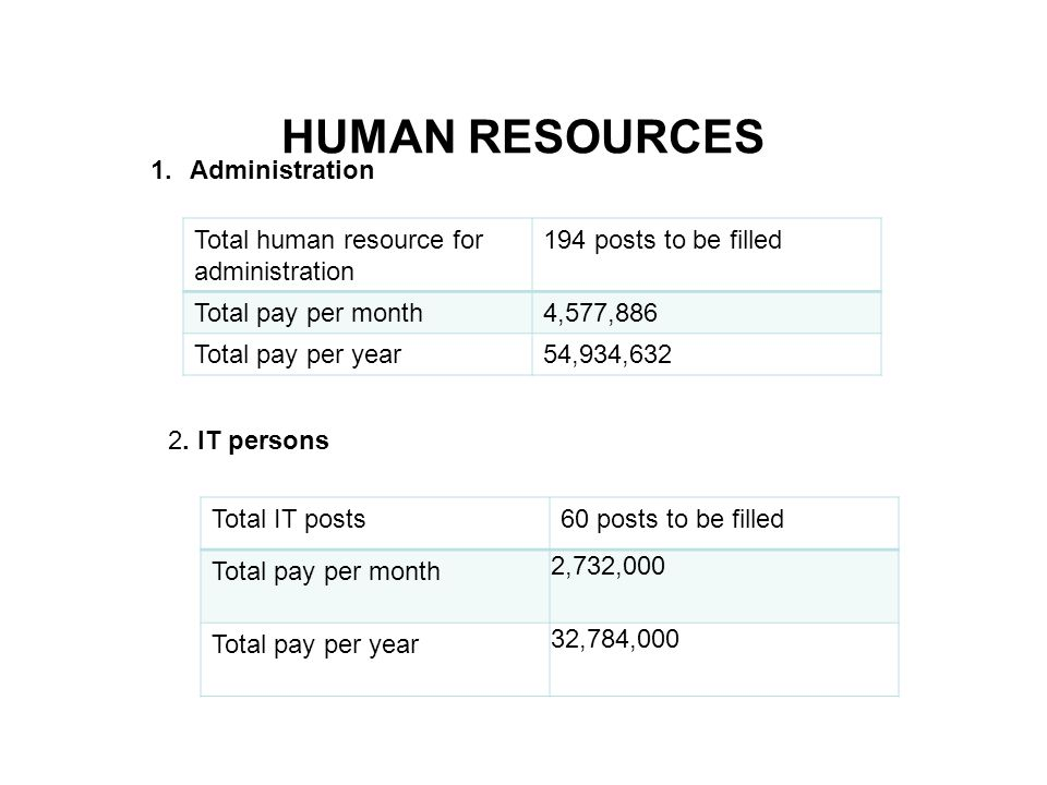 HUMAN RESOURCES Total human resource for administration 194 posts to be filled Total pay per month4,577,886 Total pay per year54,934,632 1.Administration 2.