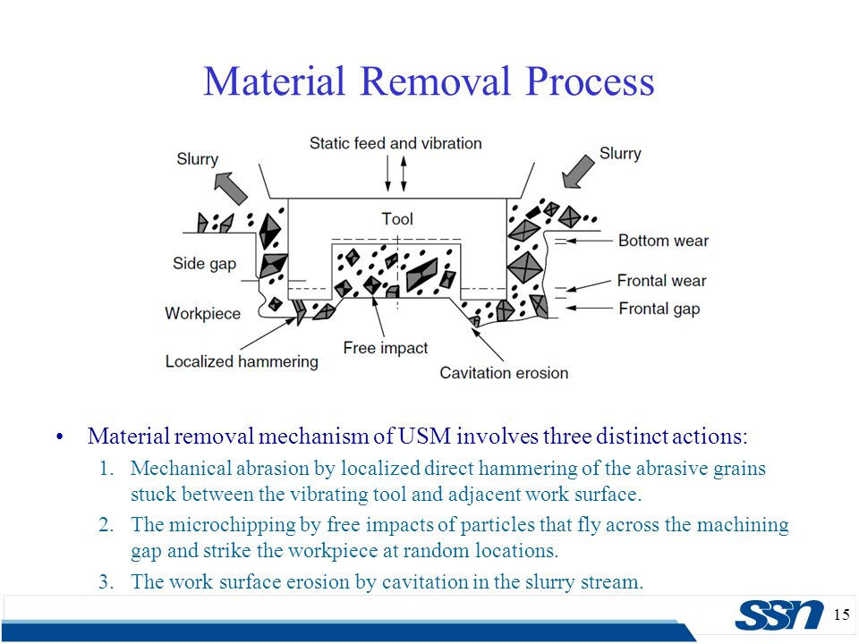 15 Material Removal Process Material removal mechanism of USM involves three distinct actions: 1.Mechanical abrasion by localized direct hammering of