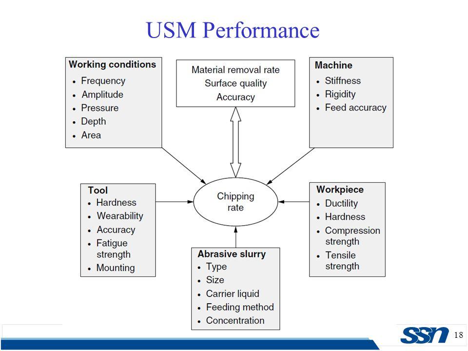 18 USM Performance