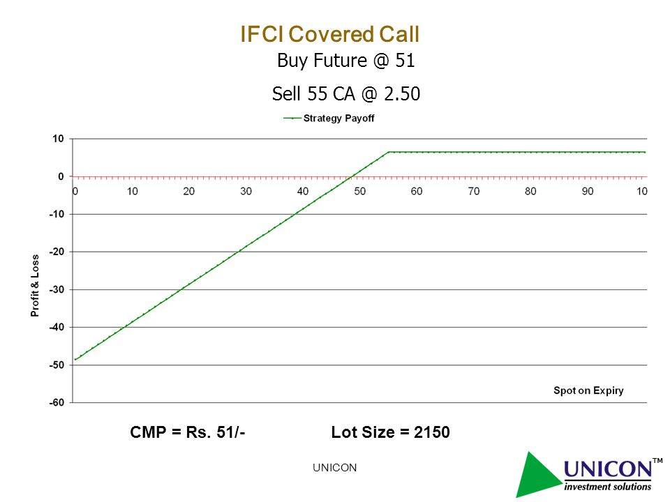 UNICON IFCI Covered Call Buy Future @ 51 Sell 55 CA @ 2.50 CMP = Rs. 51/- Lot Size = 2150