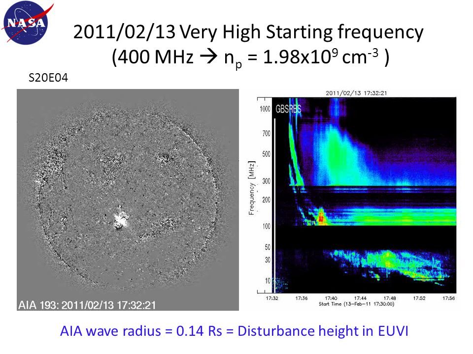 2011/02/13 Very High Starting frequency (400 MHz  n p = 1.98x10 9 cm -3 ) S20E04 AIA wave radius = 0.14 Rs = Disturbance height in EUVI