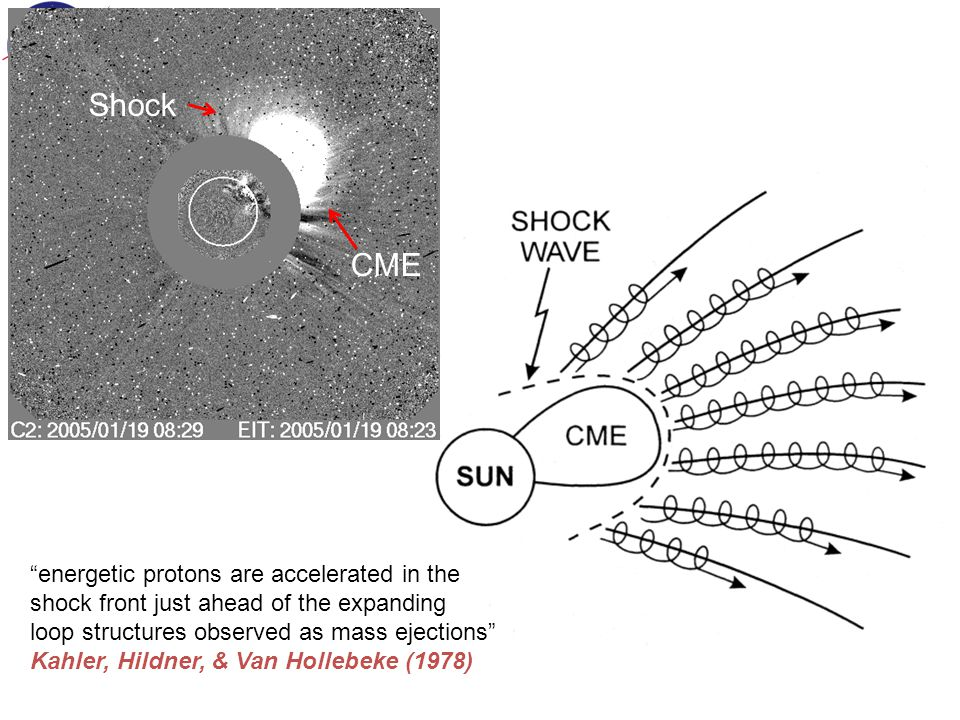 energetic protons are accelerated in the shock front just ahead of the expanding loop structures observed as mass ejections Kahler, Hildner, & Van Hollebeke (1978) CME Shock